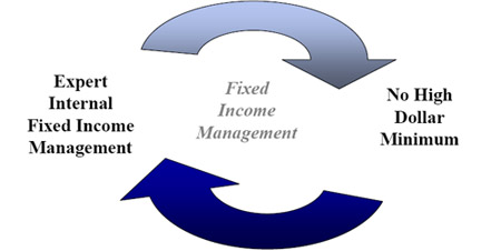 Fixed Income Management