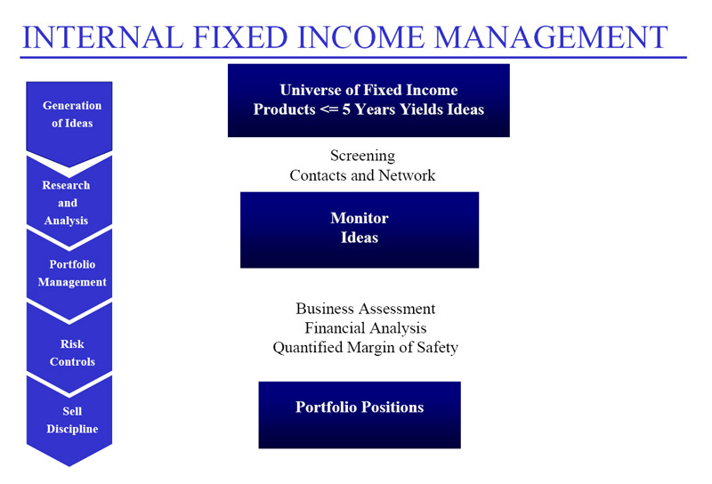 Internal Fixed Income Management
